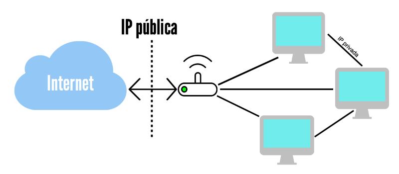 qué es la IP